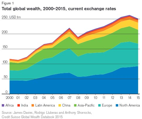 global-wealth-report-2015
